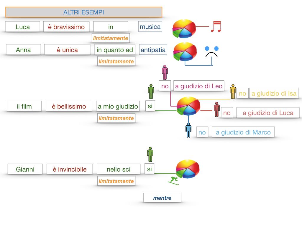COMPLENENTO DI LIMITAZIONE_SIMULAZIONE.144