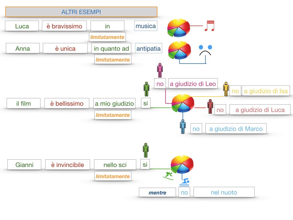 COMPLENENTO DI LIMITAZIONE_SIMULAZIONE.145