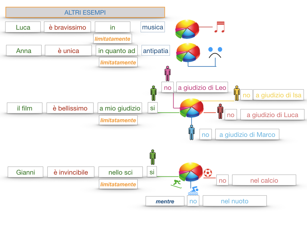 COMPLENENTO DI LIMITAZIONE_SIMULAZIONE.146