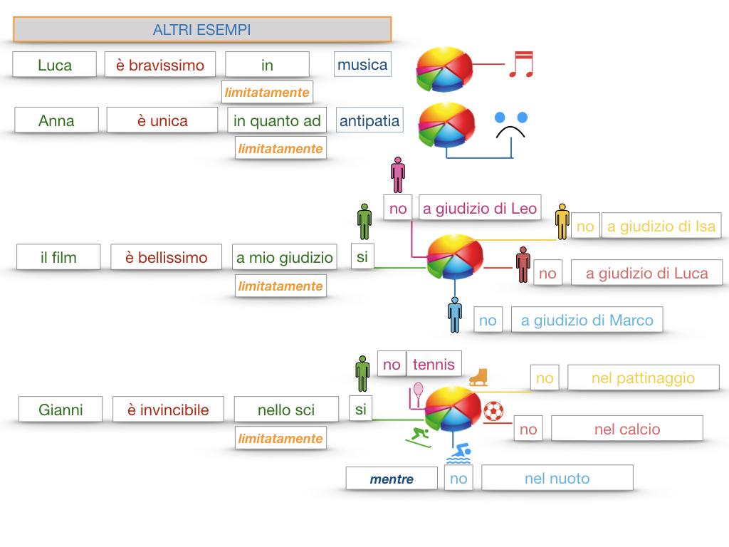 COMPLENENTO DI LIMITAZIONE_SIMULAZIONE.148