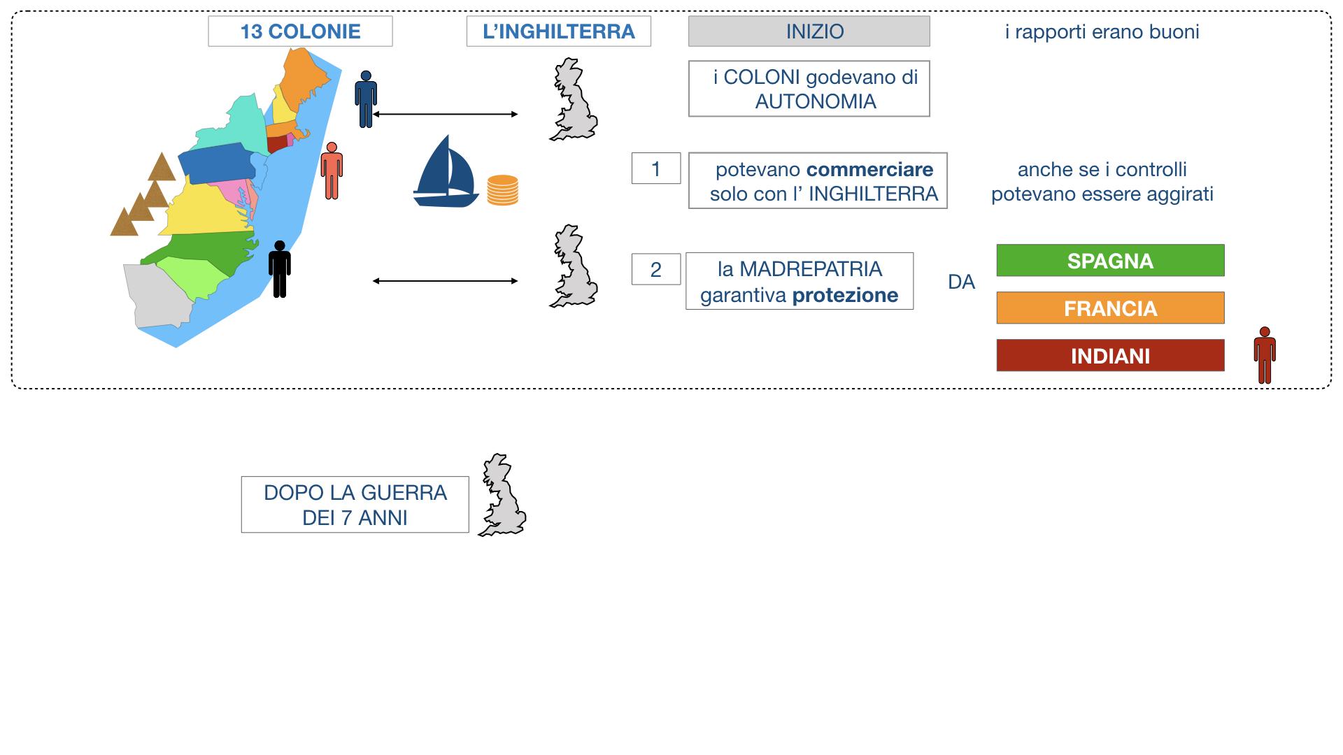 GUERRA DI INDIPENDENZA AMERICANA_SIMULAZIONE.017