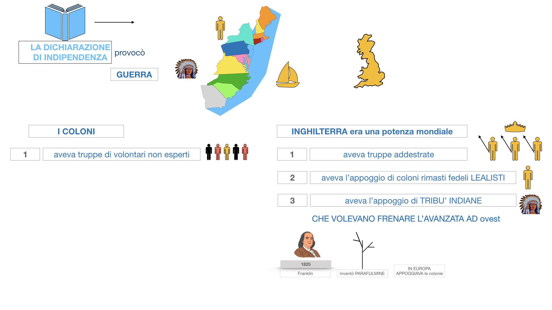GUERRA DI INDIPENDENZA AMERICANA_SIMULAZIONE.114