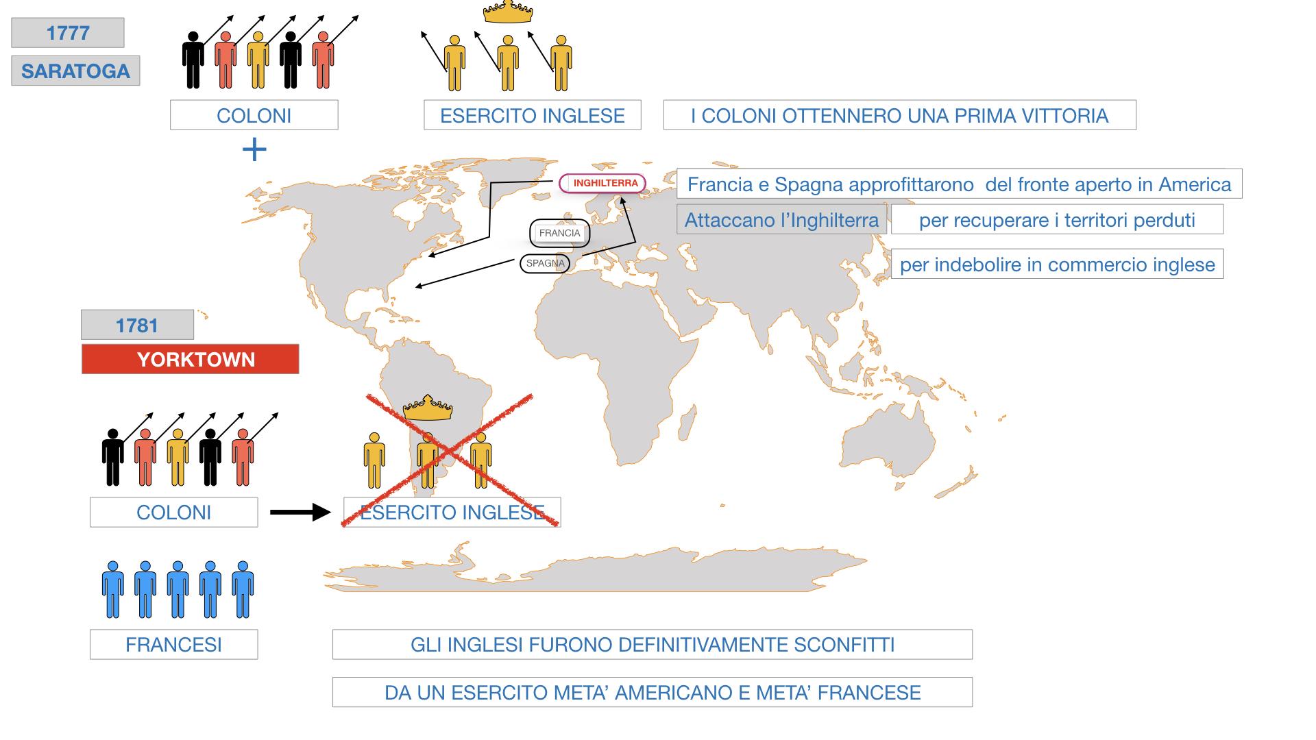 GUERRA DI INDIPENDENZA AMERICANA_SIMULAZIONE.133