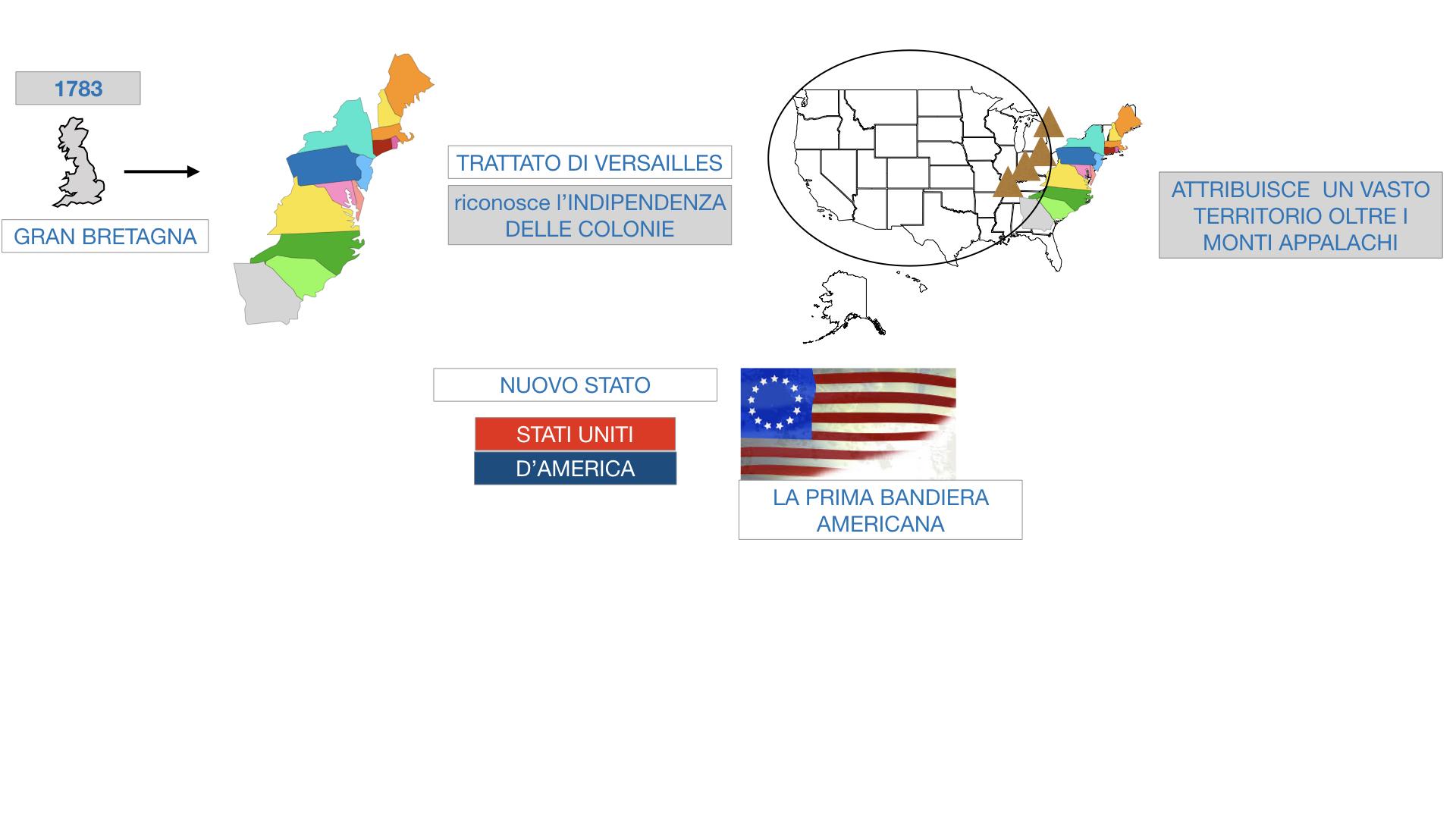 GUERRA DI INDIPENDENZA AMERICANA_SIMULAZIONE.145