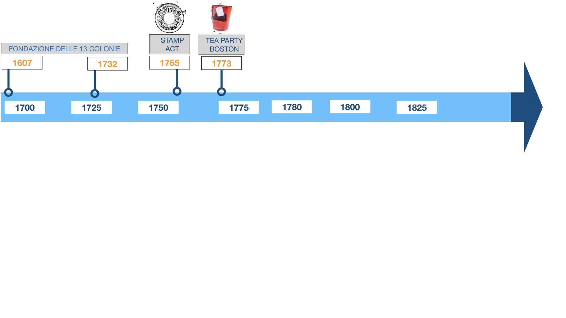GUERRA DI INDIPENDENZA AMERICANA_SIMULAZIONE.150