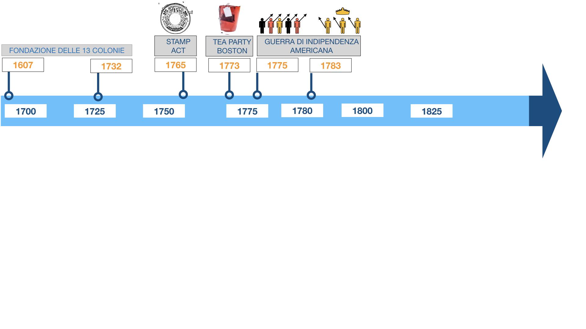 GUERRA DI INDIPENDENZA AMERICANA_SIMULAZIONE.151