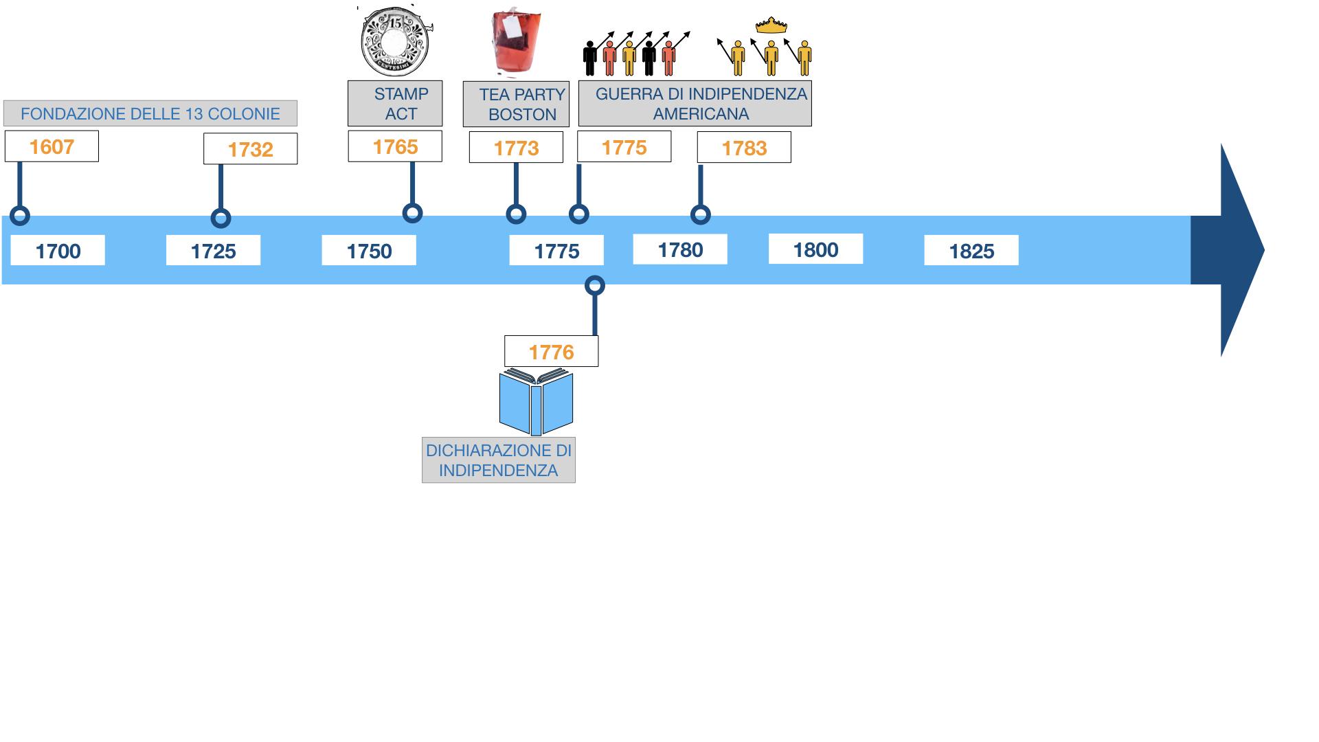 GUERRA DI INDIPENDENZA AMERICANA_SIMULAZIONE.153