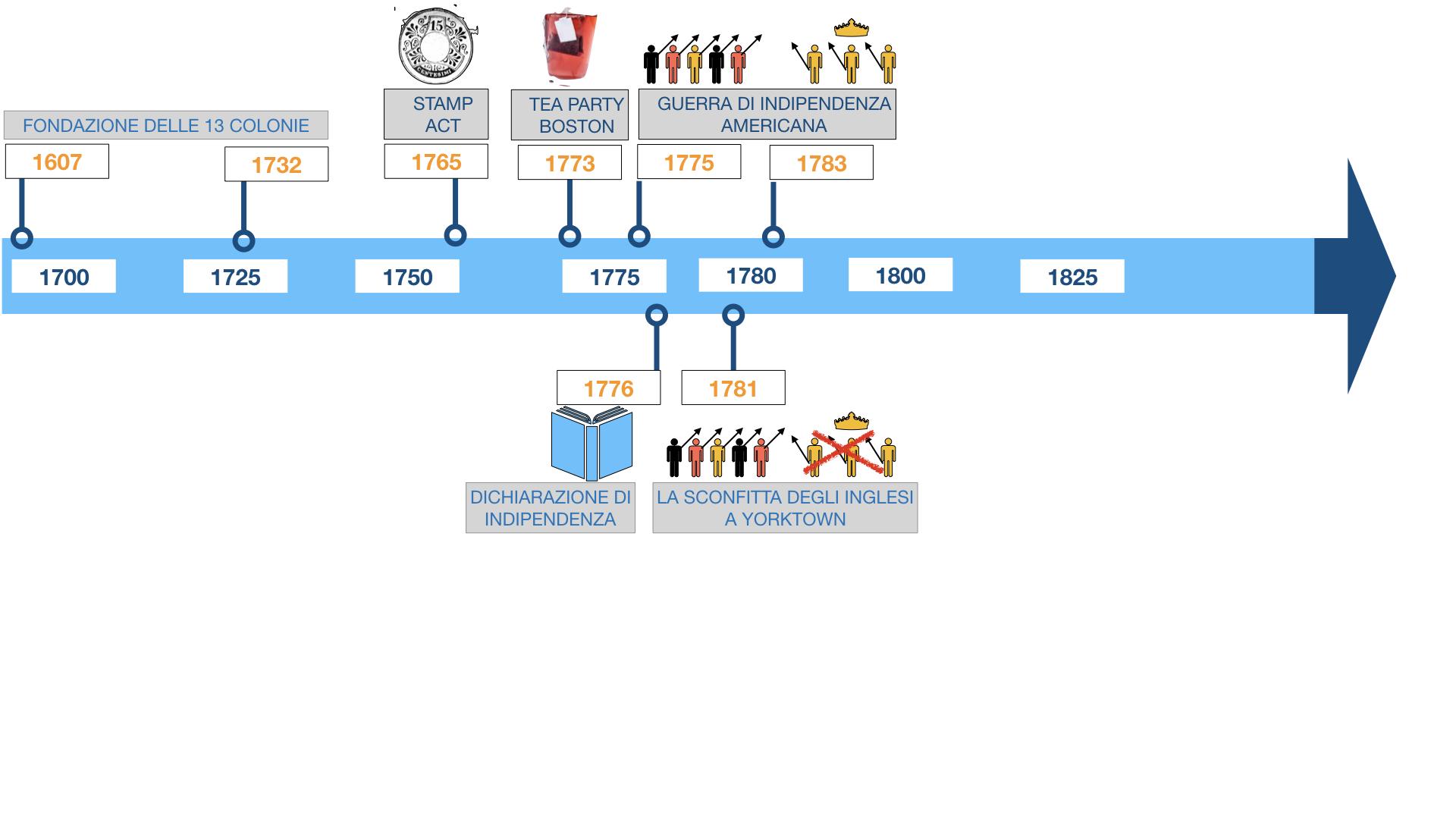 GUERRA DI INDIPENDENZA AMERICANA_SIMULAZIONE.154