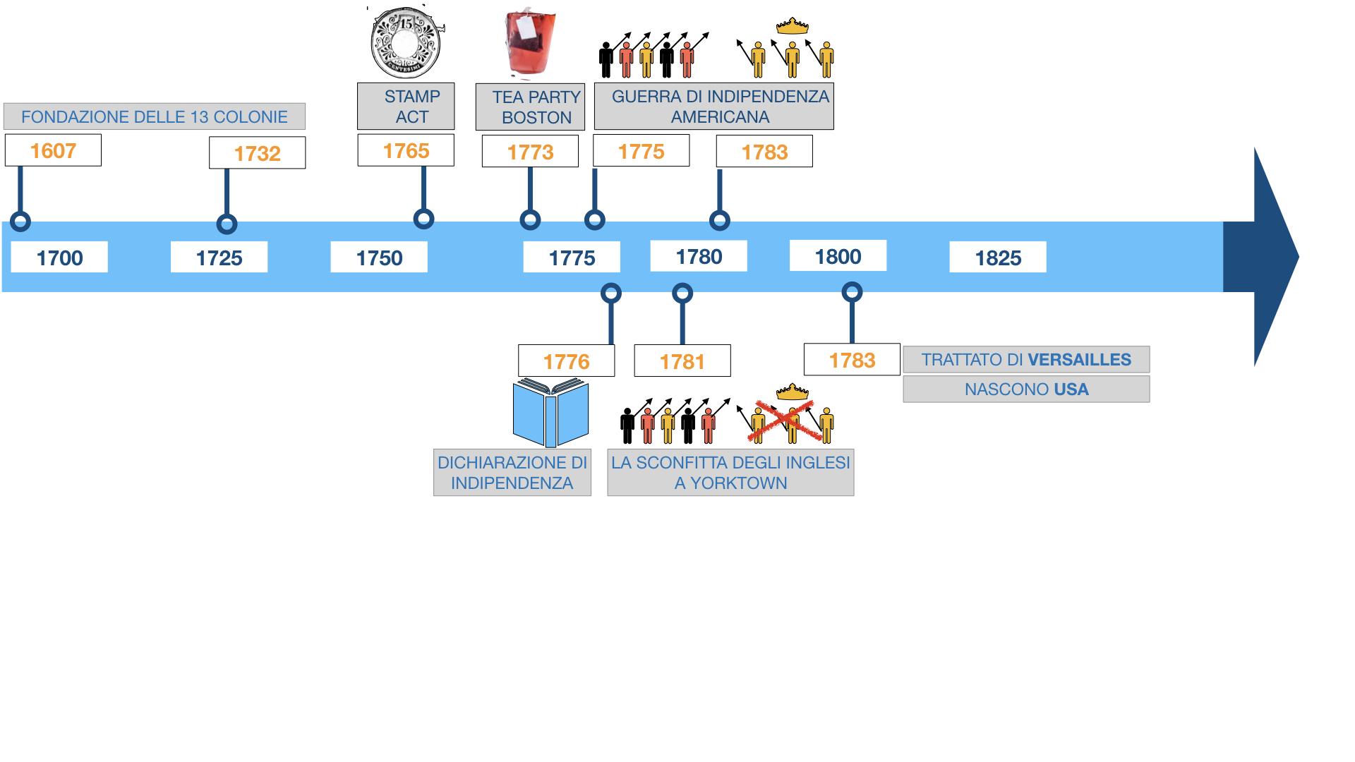 GUERRA DI INDIPENDENZA AMERICANA_SIMULAZIONE.155